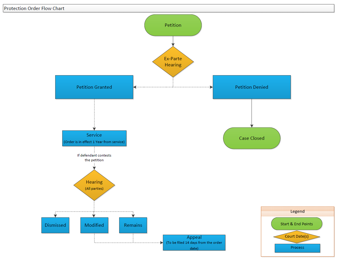 Protection orders case flow chart nvjuhfo Choice Image